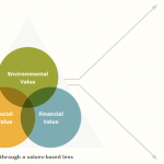Investing through a values-based-lens